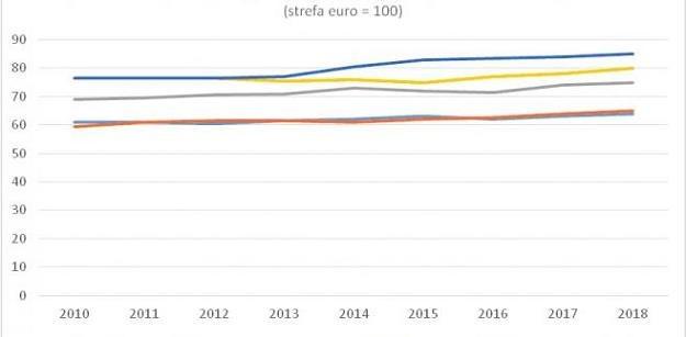 PKB pe capita wg parytetu siły nabywczej w Czechach (n) w porówn. ze strefą euro, Źródło: MF Czech /Forsal.pl