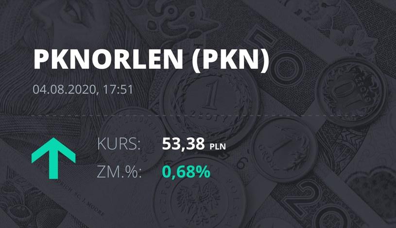 PKN Orlen (PKN): notowania akcji z 4 sierpnia 2020 roku