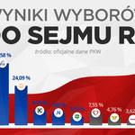 PKW: Oficjalne wyniki wyborów. Oto partie, które przekroczyły próg w wyborach do Sejmu