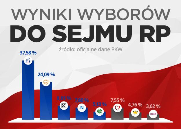 PKW podała oficjalne wyniki głosowania /INTERIA.PL