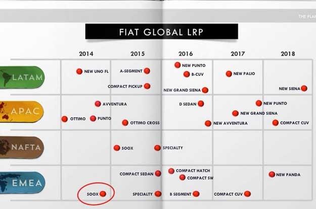 Plan dla Fiata. Strefa europejska to EMEA. Które z tych aut będzie produkowane w Tychach? /