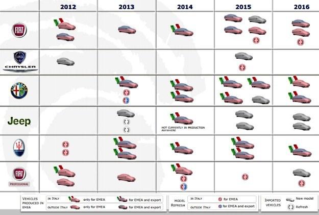 Plan wprowadzenia nowych modeli. Kraje EMEA to Europa /
