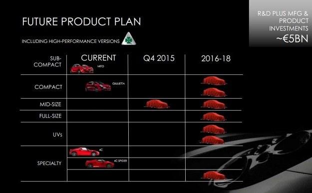 Plany Alfy Romeo na lata 2014-2018 /Alfa Romeo