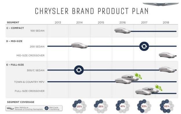 Plany Chryslera na lata 2014-2018 /Chrysler