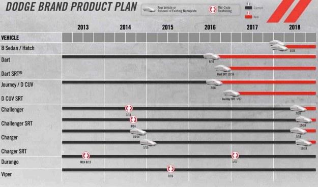Plany Dodge'a na lata 2014-2018 /Dodge