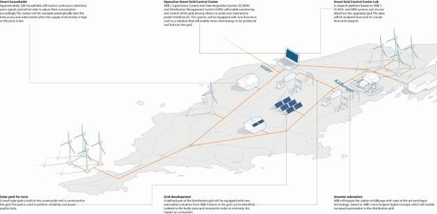 Plany smart grind przygotowane z myślą o szwedzkiej wyspie Gotlandia - na Półwyspie Helskim ma być podobnie /materiały prasowe
