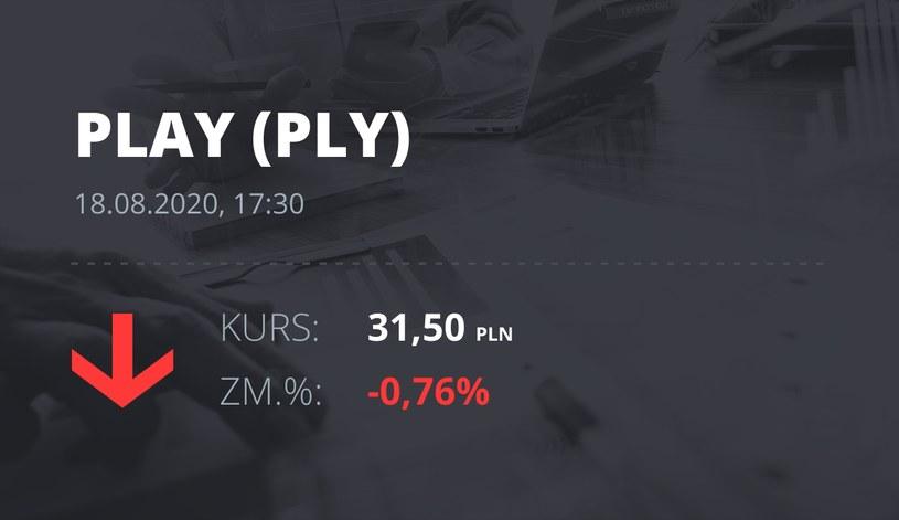 Play (PLY): notowania akcji z 18 sierpnia 2020 roku
