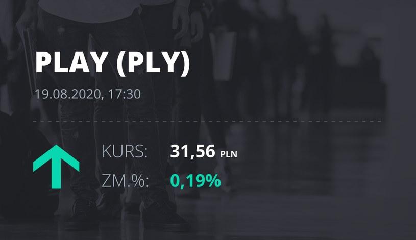 Play (PLY): notowania akcji z 19 sierpnia 2020 roku
