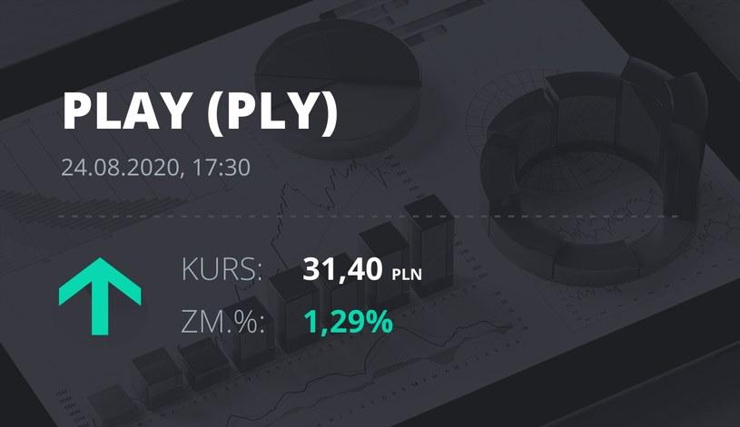 Play (PLY): notowania akcji z 24 sierpnia 2020 roku