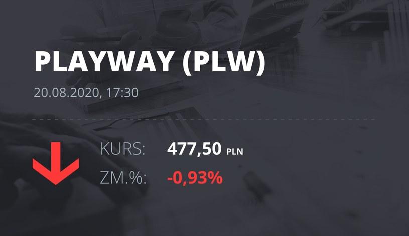 PlayWay (PLW): notowania akcji z 20 sierpnia 2020 roku