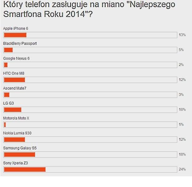 """Plebiscyt """"Smartfon 2014 roku"""" - tak wyglądały wyniki głosowania /materiały prasowe"""
