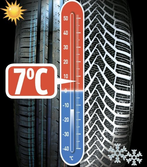 Plus siedem stopni to temperatura, przy której na mokrej nawierzchni zimówka zrównuje się przyczepnością z oponą letnią. Im zimniej, tym zimówka wypada lepiej. /Motor