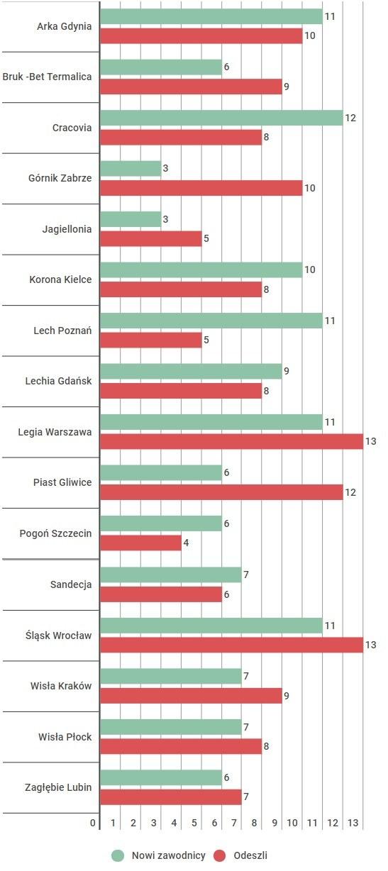 Pod uwagę nie wzięto zawodników, którzy awansowali z rezerw do pierwszej drużyny (dane z dnia 14 lipca 2017, godz. 14). Dane za 90minut.pl /INTERIA.PL