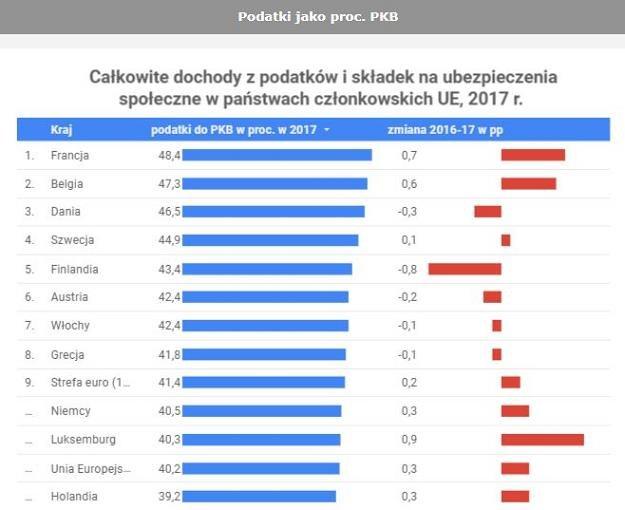 Podatek do PKB /Forsal.pl