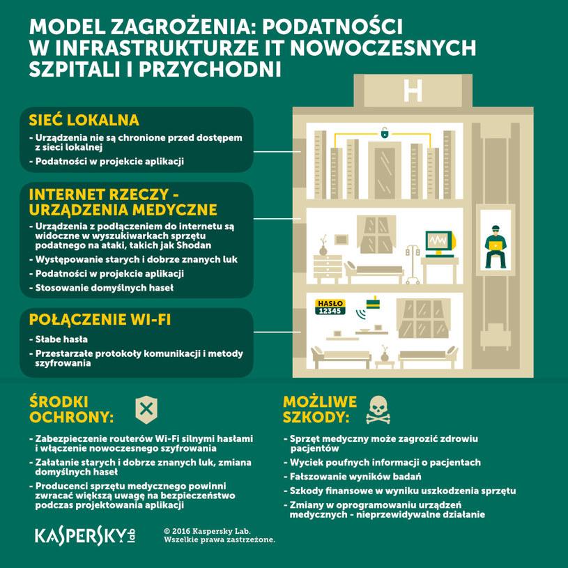 Podatność szpitali na cyberataki /materiały prasowe