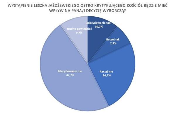 Podobnie Polacy wypowiadają się o wpływie wystąpienia Leszka Jażdżewskiego na ich decyzje wyborcze. /RMF FM