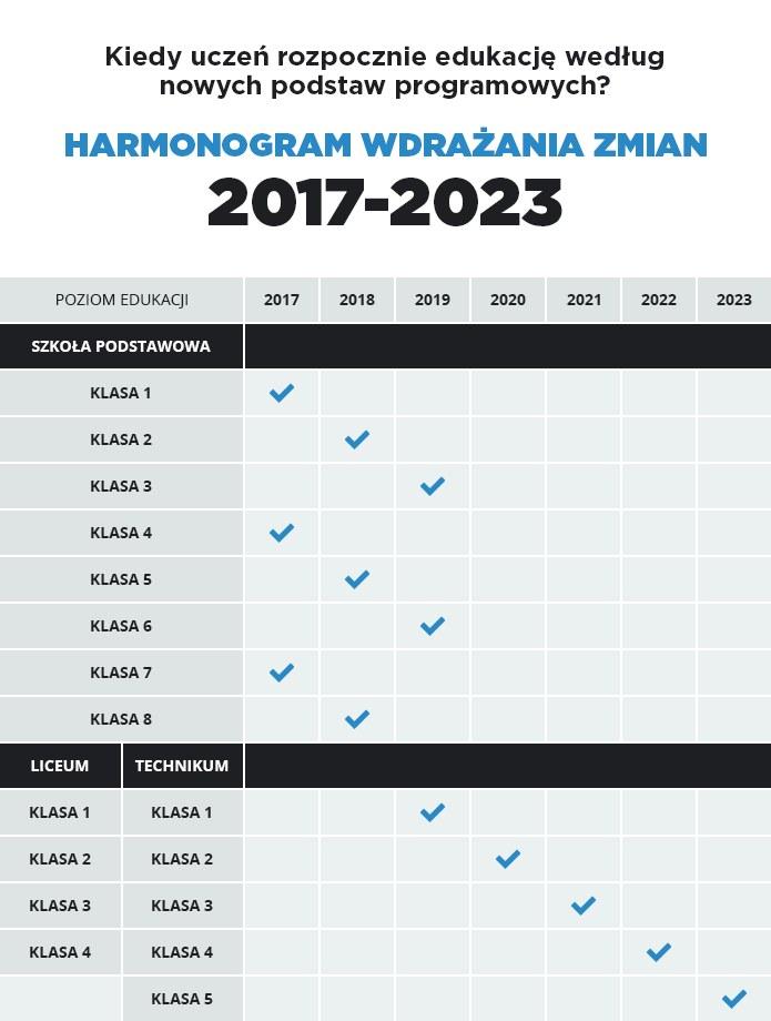 Podstawa programowa, harmonogram wdrażania zmian /INTERIA.PL