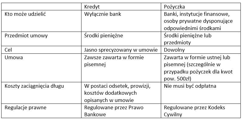 Podstawowe różnice między kredytem i pożyczką /INTERIA.PL