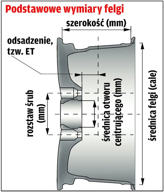 Podstawowe wymiary felgi /Motor
