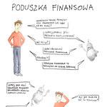 Poduszka finansowa (infografika)