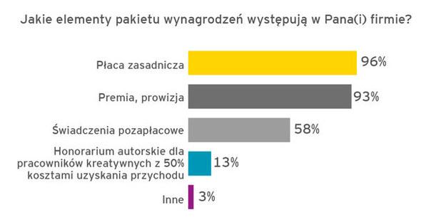 Podwyżki płac w Polsce od zaraz? /&nbsp