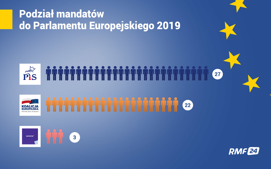 Podział mandatów do PE. Dane PKW /Grafika RMF FM