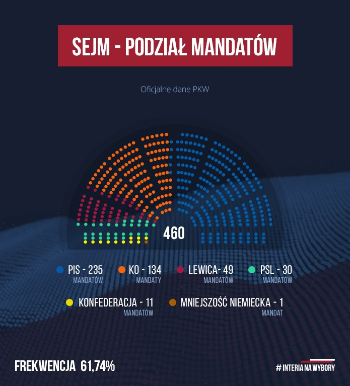 Podział mandatów w Sejmie /INTERIA.PL