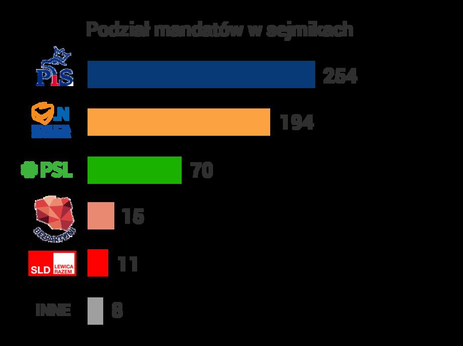 Podział mandatów w sejmikach wojewódzkich /Grafika RMF FM