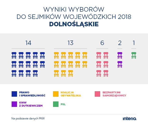 Podział mandatów w sejmiku województwa dolnośląskiego /INTERIA.PL