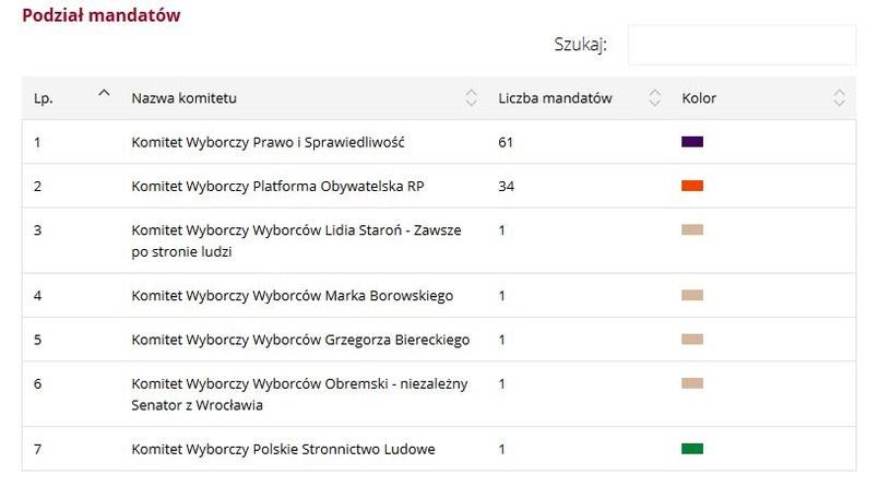 Podział mandatów w Senacie /źródło: PKW /INTERIA.PL