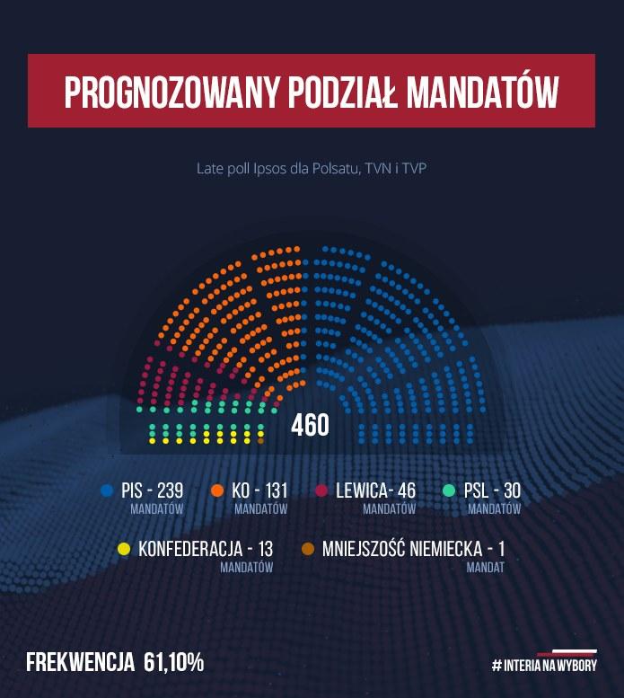 Podział mandatów według sondażu late poll /INTERIA.PL