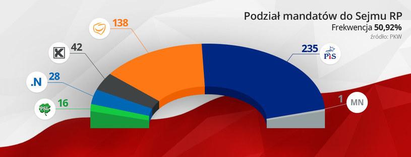 Podział mandatów /INTERIA.PL