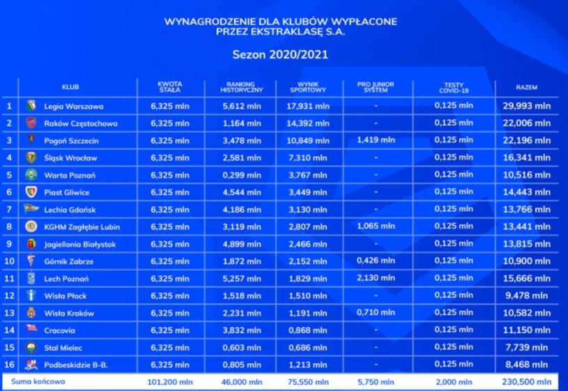 Podział pieniędzy wg Ekstraklasy /Interia.pl /INTERIA.PL