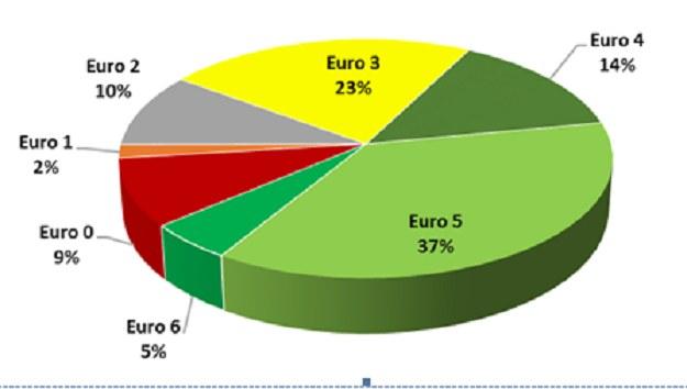 Podział pojazdów zarejestrowanych w systemie viaTOLL pod względem emisji spalin; Źródło: Inf. pras. /