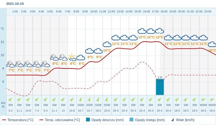 Pogoda dla Białegostoku na 15 października 2021