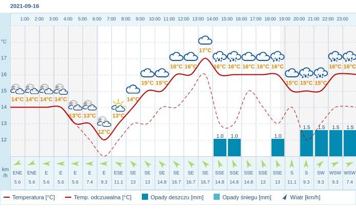 Pogoda dla Białegostoku na 16 września 2021
