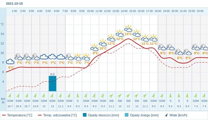 Pogoda dla Bielska-Białej na 15 października 2021