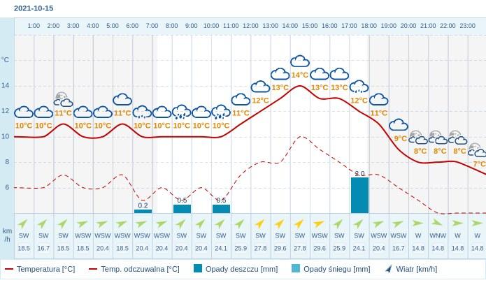 Pogoda dla Bydgoszczy na 15 października 2021