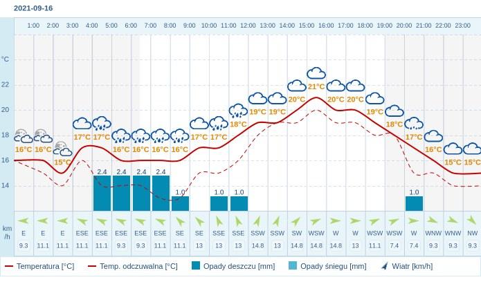 Pogoda dla Bydgoszczy na 16 września 2021