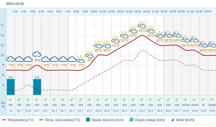 Pogoda dla Częstochowy na 15 października 2021