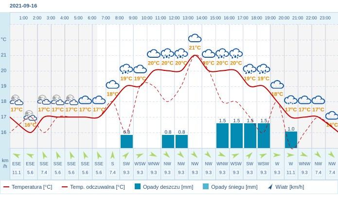Pogoda dla Częstochowy na 16 września 2021