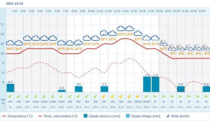 Pogoda dla Gdańska na 15 października 2021