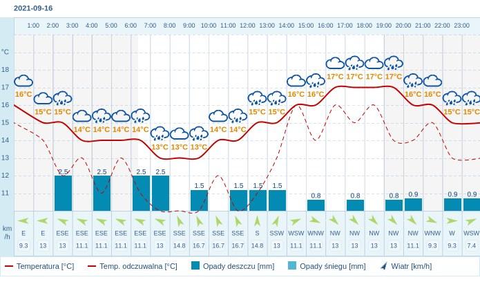 Pogoda dla Gdańska na 16 września 2021