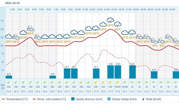 Pogoda dla Gdyni na 15 października 2021