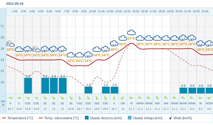 Pogoda dla Gdyni na 16 września 2021