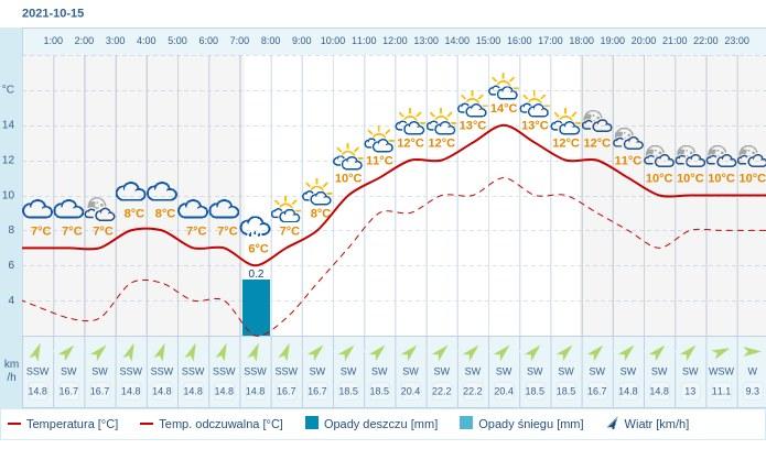 Pogoda dla Gliwic na 15 października 2021