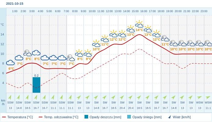 Pogoda dla Katowic na 15 października 2021