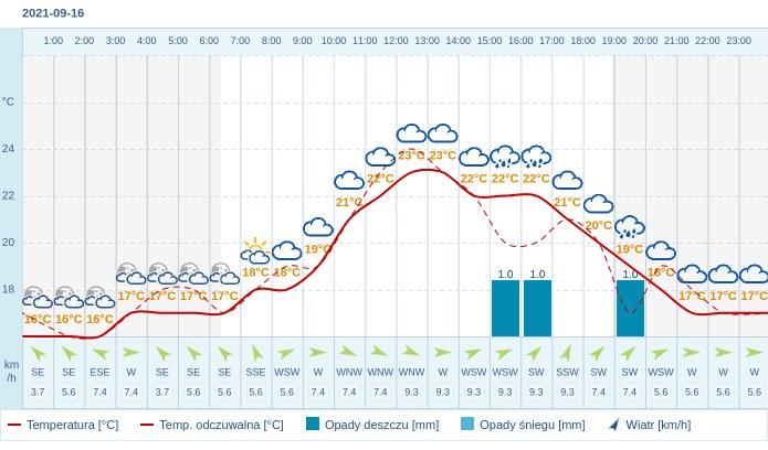 Pogoda dla Katowic na 16 września 2021