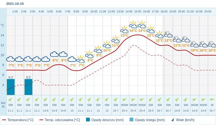 Pogoda dla Kielc na 15 października 2021