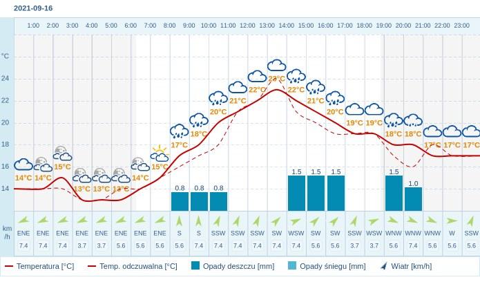 Pogoda dla Kielc na 16 września 2021